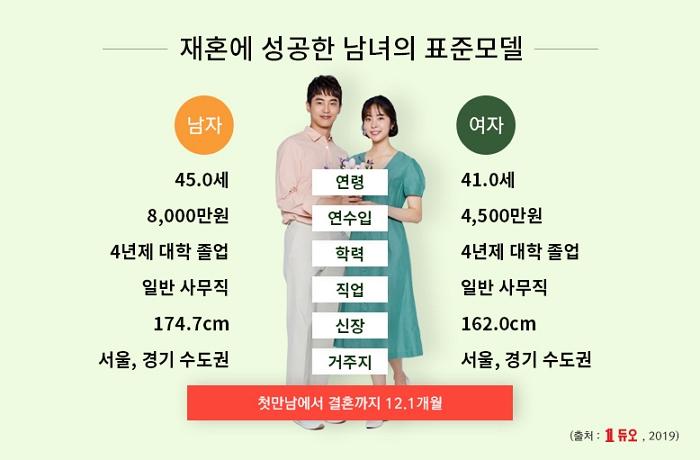 [듀오] 재혼회원 표준모델(2019).jpg